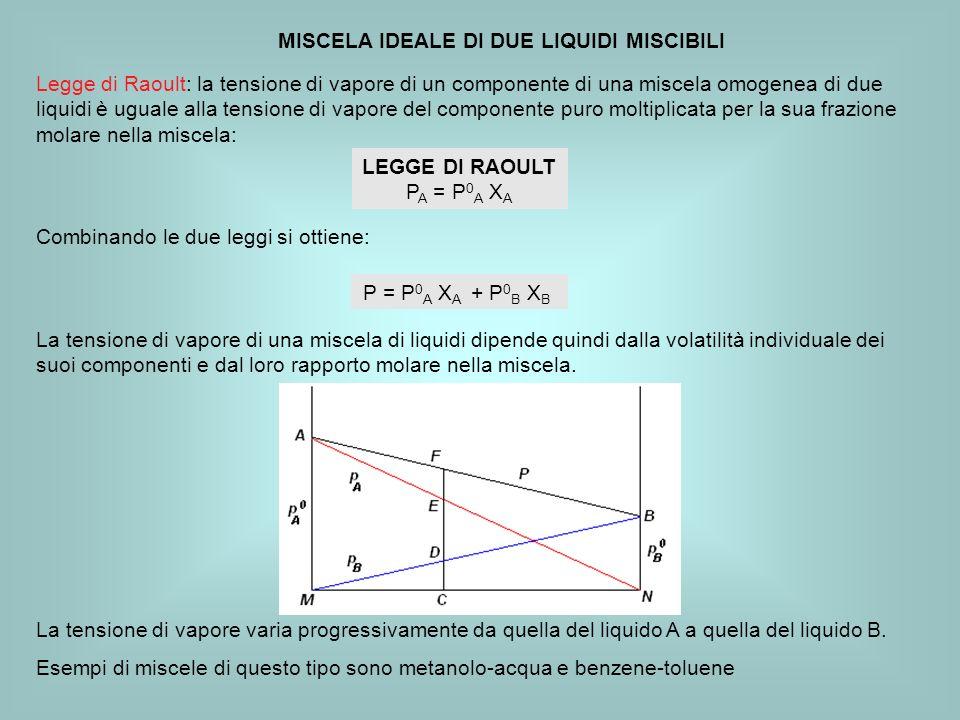 MISCELA IDEALE DI DUE LIQUIDI MISCIBILI La tensione di vapore varia progressivamente da quella del liquido A a quella del liquido B.