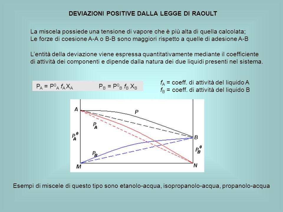 DEVIAZIONI POSITIVE DALLA LEGGE DI RAOULT La miscela possiede una tensione di vapore che è più alta di quella calcolata; Le forze di coesione A-A o B-B sono maggiori rispetto a quelle di adesione A-B Lentità della deviazione viene espressa quantitativamente mediante il coefficiente di attività dei componenti e dipende dalla natura dei due liquidi presenti nel sistema.