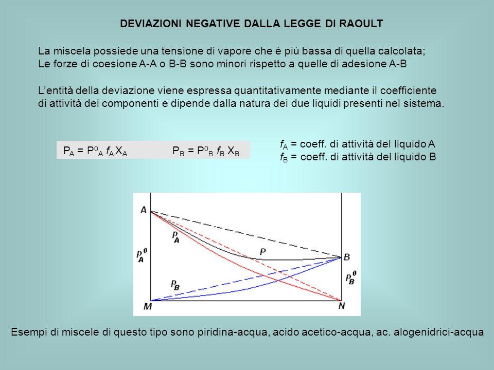 DEVIAZIONI NEGATIVE DALLA LEGGE DI RAOULT La miscela possiede una tensione di vapore che è più bassa di quella calcolata; Le forze di coesione A-A o B-B sono minori rispetto a quelle di adesione A-B Lentità della deviazione viene espressa quantitativamente mediante il coefficiente di attività dei componenti e dipende dalla natura dei due liquidi presenti nel sistema.
