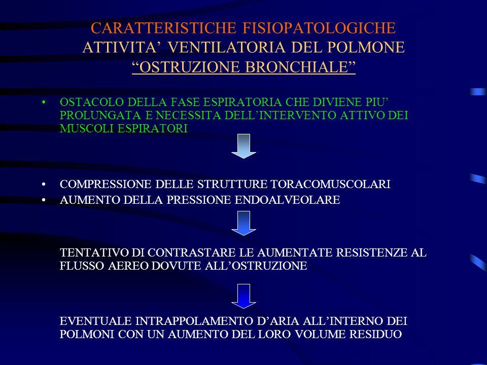 CARATTERISTICHE FISIOPATOLOGICHE ATTIVITA VENTILATORIA DEL POLMONE OSTRUZIONE BRONCHIALE OSTACOLO DELLA FASE ESPIRATORIA CHE DIVIENE PIU PROLUNGATA E NECESSITA DELLINTERVENTO ATTIVO DEI MUSCOLI ESPIRATORI COMPRESSIONE DELLE STRUTTURE TORACOMUSCOLARI AUMENTO DELLA PRESSIONE ENDOALVEOLARE TENTATIVO DI CONTRASTARE LE AUMENTATE RESISTENZE AL FLUSSO AEREO DOVUTE ALLOSTRUZIONE EVENTUALE INTRAPPOLAMENTO DARIA ALLINTERNO DEI POLMONI CON UN AUMENTO DEL LORO VOLUME RESIDUO