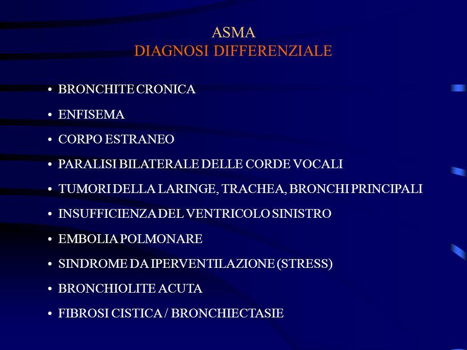 ASMA DIAGNOSI DIFFERENZIALE BRONCHITE CRONICA ENFISEMA CORPO ESTRANEO PARALISI BILATERALE DELLE CORDE VOCALI TUMORI DELLA LARINGE, TRACHEA, BRONCHI PRINCIPALI INSUFFICIENZA DEL VENTRICOLO SINISTRO EMBOLIA POLMONARE SINDROME DA IPERVENTILAZIONE (STRESS) BRONCHIOLITE ACUTA FIBROSI CISTICA / BRONCHIECTASIE