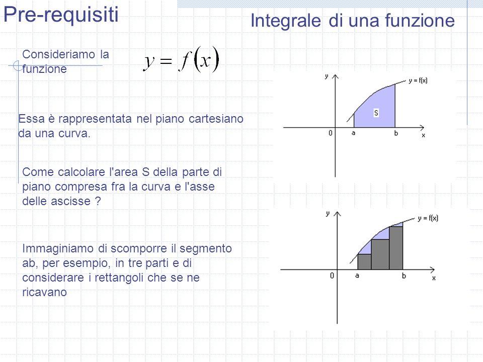 Immaginiamo di scomporre il segmento ab, per esempio, in tre parti e di considerare i rettangoli che se ne ricavano Pre-requisiti Consideriamo la funz