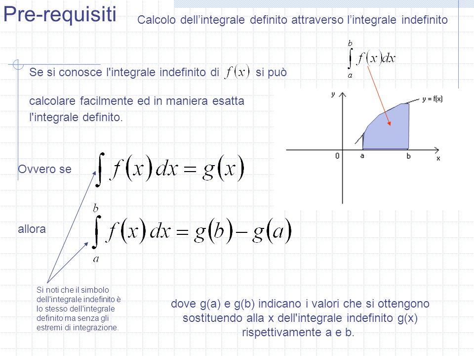 Pre-requisiti Calcolo dellintegrale definito attraverso lintegrale indefinito Se si conosce l'integrale indefinito di si può calcolare facilmente ed i