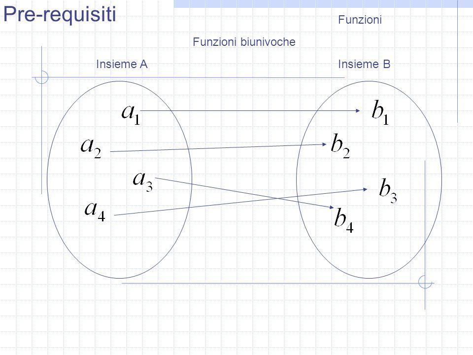 Funzioni Insieme AInsieme B Funzioni biunivoche Pre-requisiti