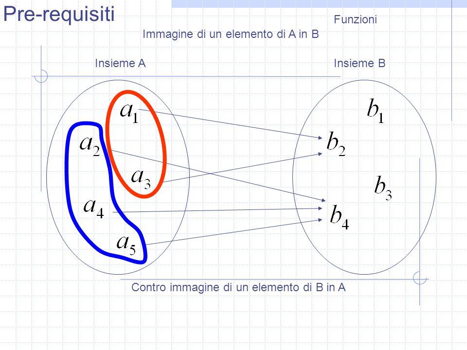 Funzioni Insieme AInsieme B Immagine di un elemento di A in B Contro immagine di un elemento di B in A Pre-requisiti