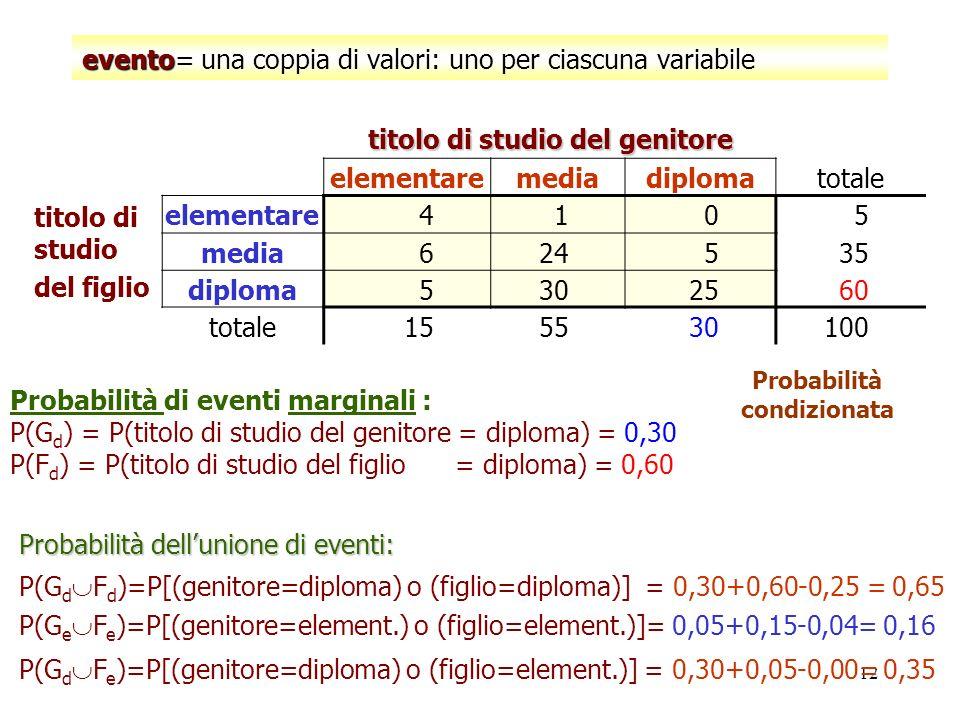 12 evento evento= una coppia di valori: uno per ciascuna variabile titolo di studio del genitore elementaremediadiplomatotale titolo di studio del fig