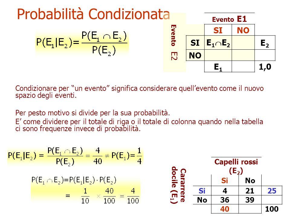 13 Probabilità Condizionata Condizionare per un evento significa considerare quellevento come il nuovo spazio degli eventi. Per pesto motivo si divide