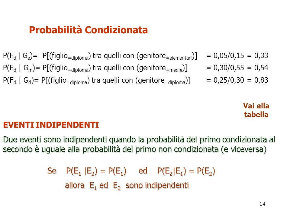 14 Probabilità Condizionata P(F d | G e )= P[(figlio =diploma ) tra quelli con (genitore =elementari )] = 0,05/0,15 = 0,33 P(F d | G m )= P[(figlio =d