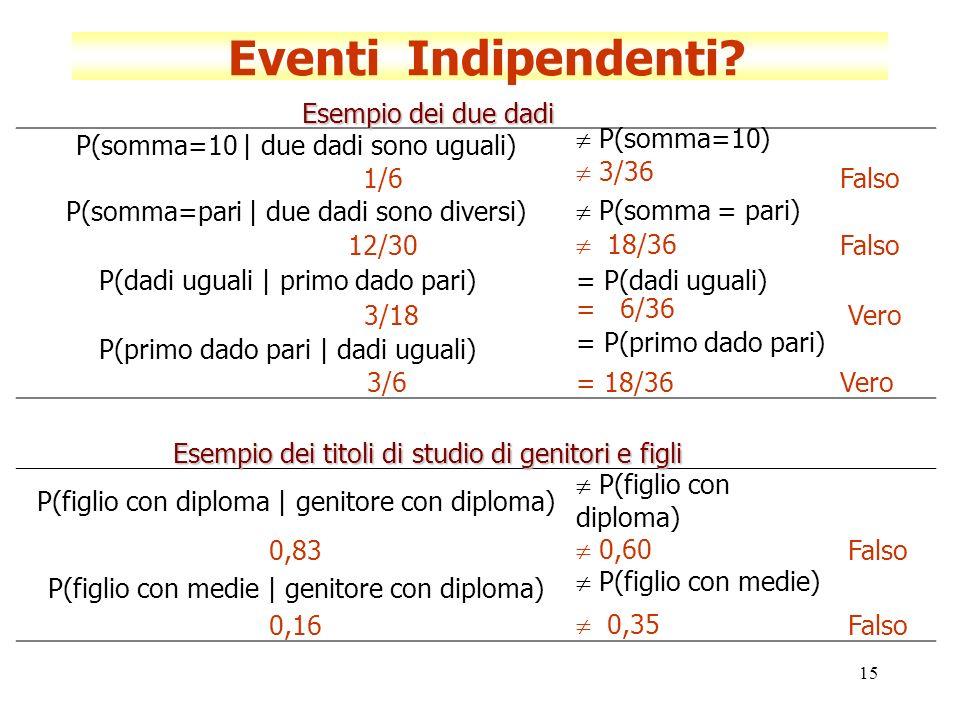 15 Eventi Indipendenti? Esempio dei due dadi P(somma=10 | due dadi sono uguali) P(somma=10) 1/6 3/36 Falso P(somma=pari | due dadi sono diversi) P(som