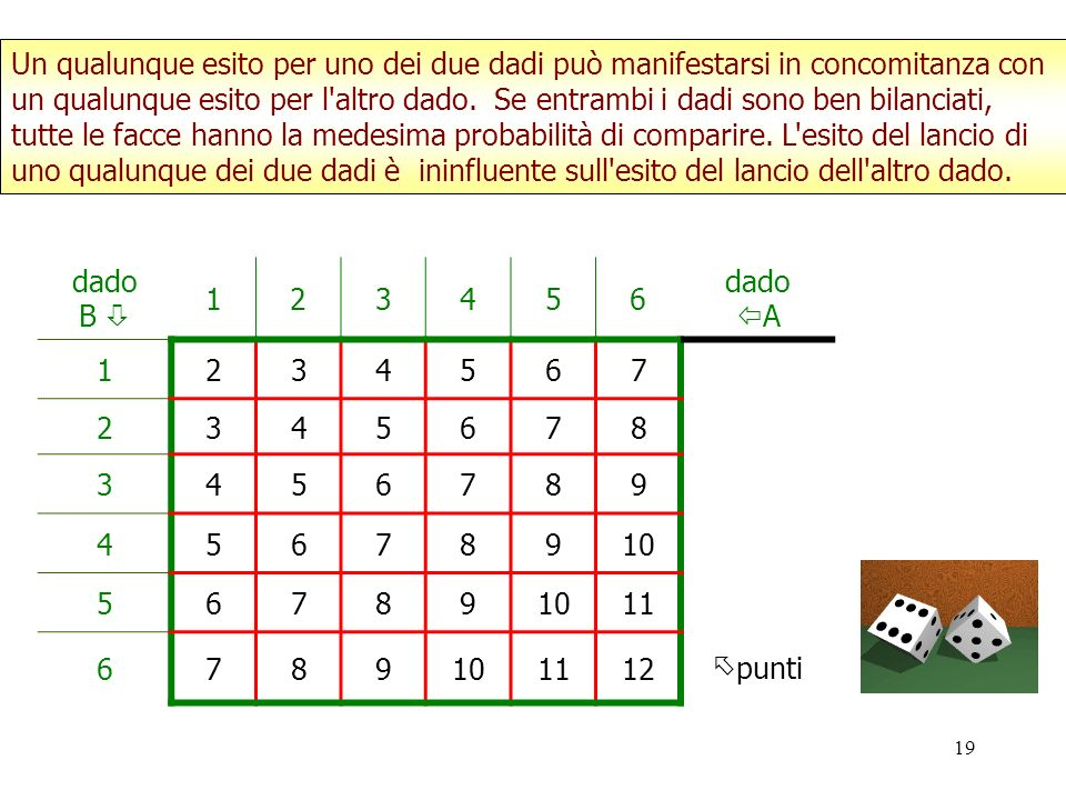 19 dado B 123456 dado A 1234567 2345678 3456789 45678910 56789 11 6789101112 punti Un qualunque esito per uno dei due dadi può manifestarsi in concomi