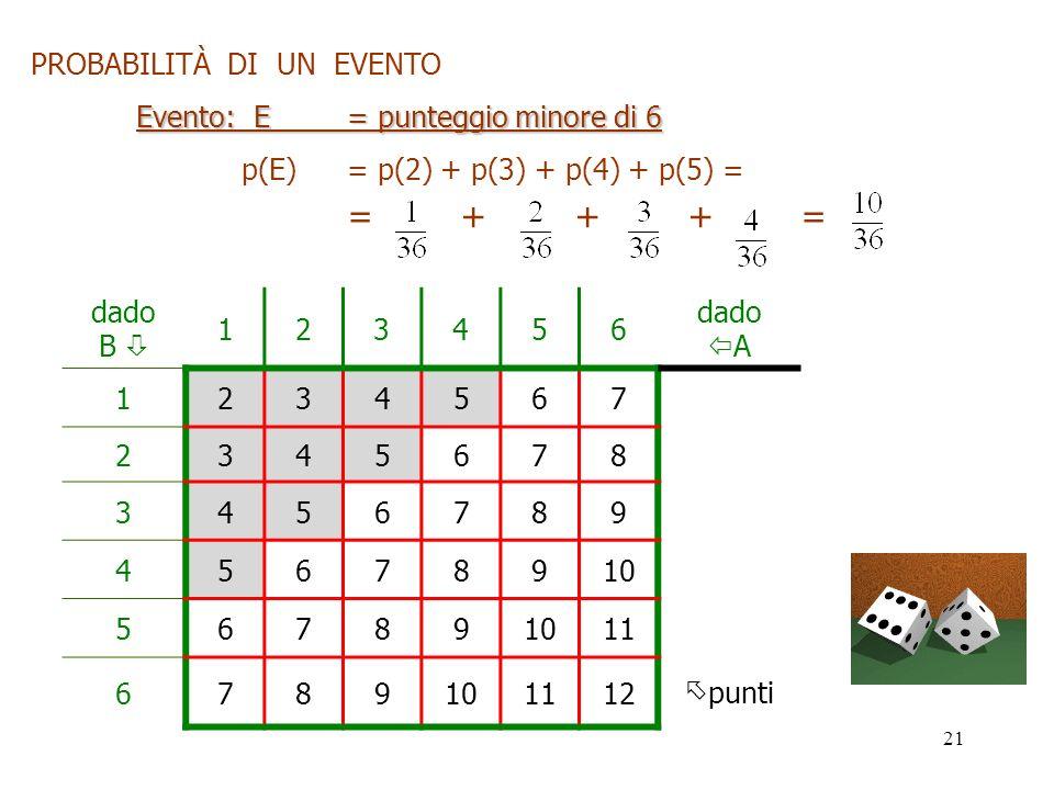 21 PROBABILITÀ DI UN EVENTO Evento: E = punteggio minore di 6 p(E)= p(2) + p(3) + p(4) + p(5) = = + + + = dado B 123456 dado A 1234567 2345678 3456789