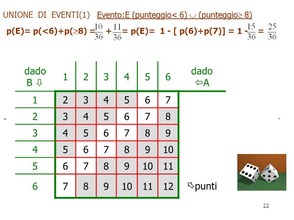 22 dado B 123456 dado A 1234567 2345678 3456789 45678910 56789 11 6789101112 punti Evento:E (punteggio< 6) (punteggio 8) UNIONE DI EVENTI(1) Evento:E