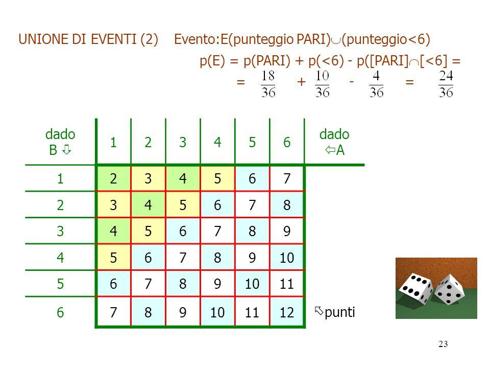 23 dado B 123456 dado A 1234567 2345678 3456789 45678910 56789 11 6789101112 punti UNIONE DI EVENTI (2) Evento:E(punteggio PARI) (punteggio<6) p(E) =