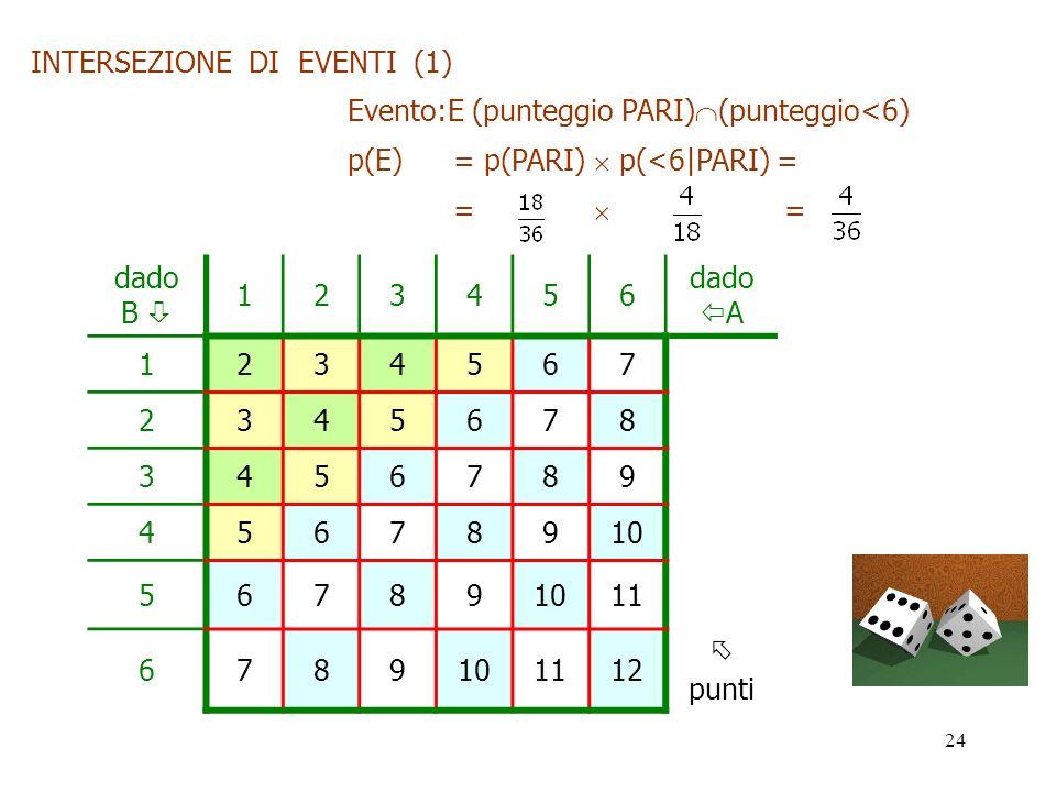 24 dado B 123456 dado A 1234567 2345678 3456789 45678910 56789 11 6789101112 punti INTERSEZIONE DI EVENTI (1) Evento:E (punteggio PARI) (punteggio<6)