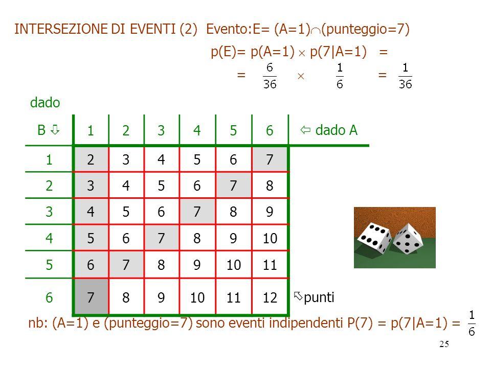 25 B 123456 dado A 1234567 2345678 3456789 45678910 56789 11 6789101112 punti INTERSEZIONE DI EVENTI (2) Evento:E= (A=1) (punteggio=7) p(E)= p(A=1) p(