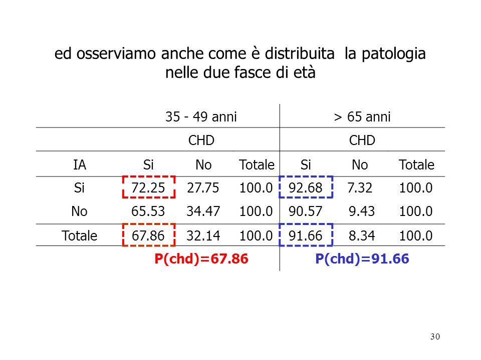 30 ed osserviamo anche come è distribuita la patologia nelle due fasce di età 35 49 anni > 65 anni CHD IASiNoTotaleSiNoTotale Si72.2527.75100.092.687.