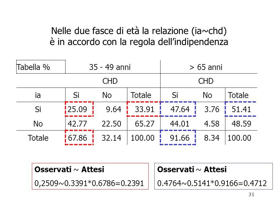 31 Nelle due fasce di età la relazione (ia~chd) è in accordo con la regola dellindipendenza Tabella % 35 49 anni > 65 anni CHD iaSiNoTotaleSiNoTotale