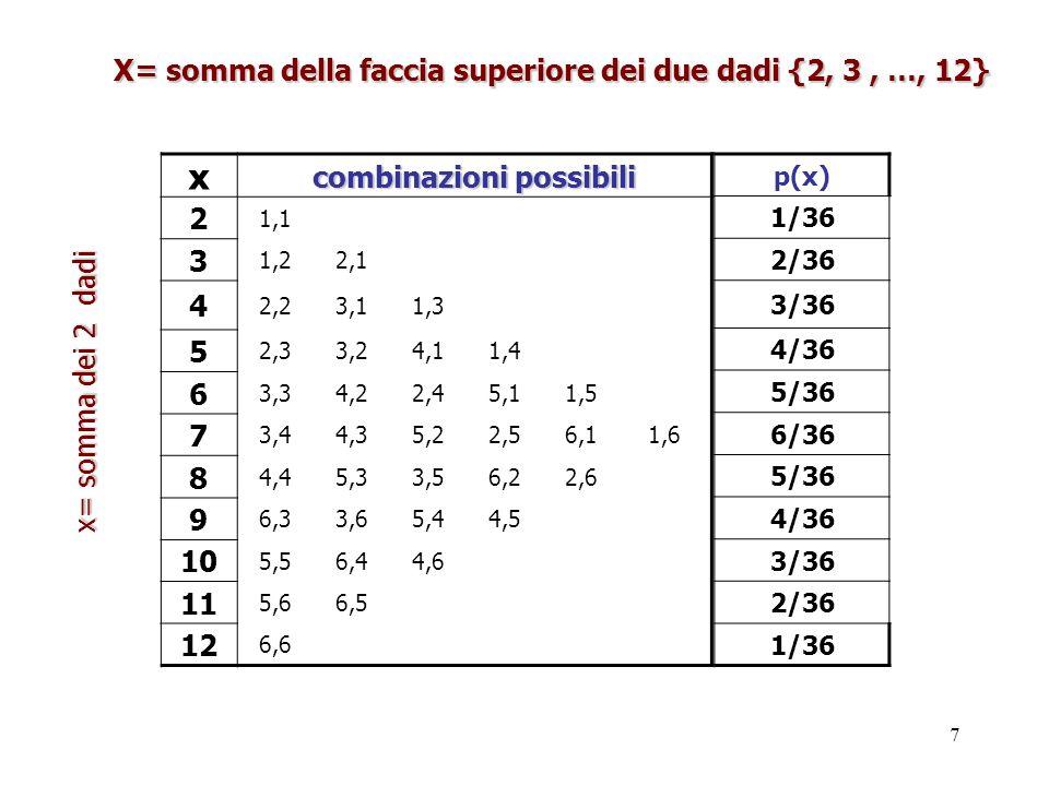 7 x combinazioni possibili 2 1,1 3 1,22,1 4 2,23,11,3 5 2,33,24,11,4 6 3,34,22,45,11,5 7 3,44,35,22,56,11,6 8 4,45,33,56,22,6 9 6,33,65,44,5 10 5,56,4