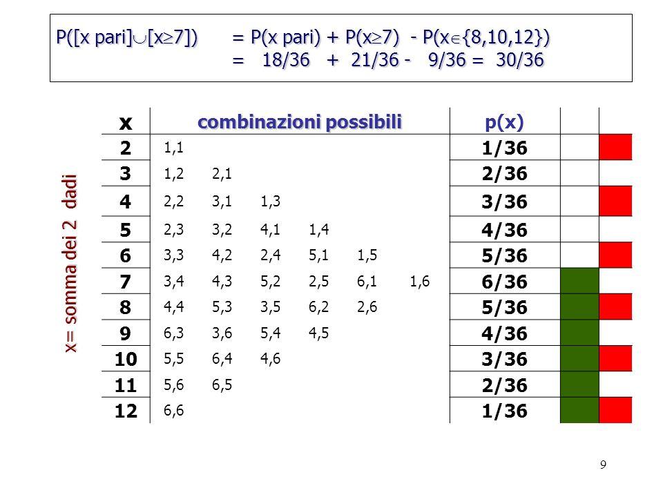 9 x combinazioni possibili p(x) 2 1,1 1/36 3 1,22,1 2/36 4 2,23,11,3 3/36 5 2,33,24,11,4 4/36 6 3,34,22,45,11,5 5/36 7 3,44,35,22,56,11,6 6/36 8 4,45,