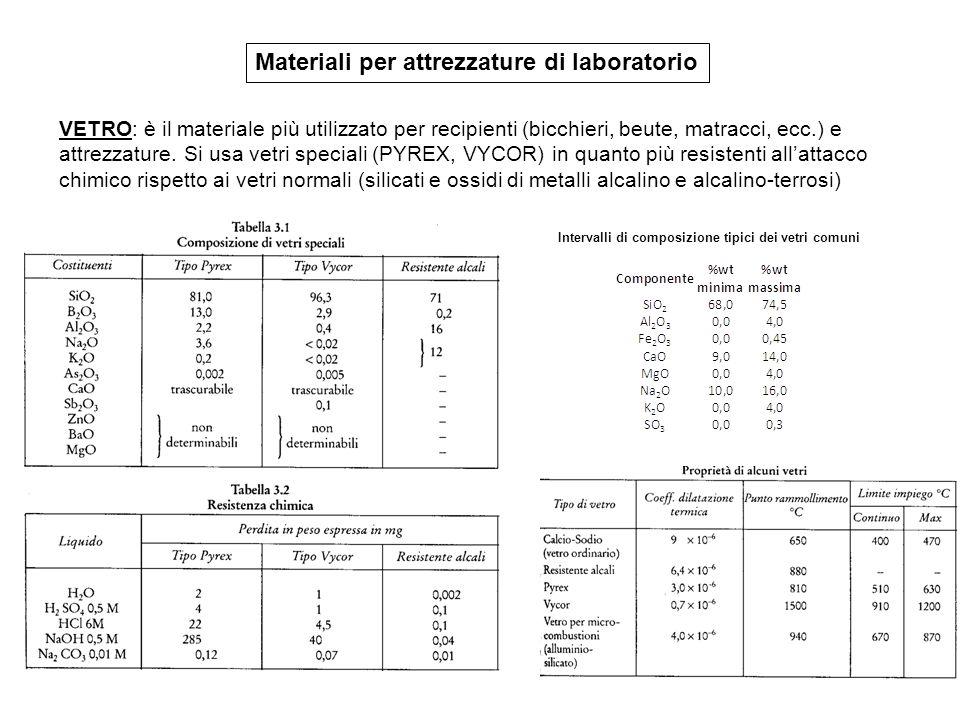 Materiali per attrezzature di laboratorio VETRO: è il materiale più utilizzato per recipienti (bicchieri, beute, matracci, ecc.) e attrezzature. Si us