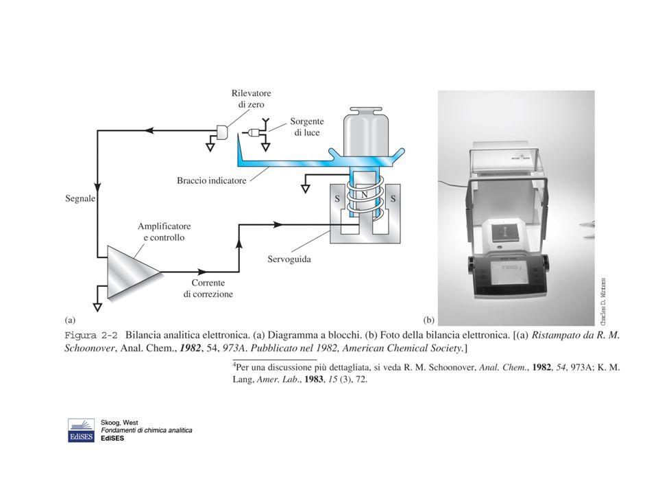 Tara: massa del contenitore vuoto Taratuta: processo in cui si regola una bilancia in modo che segni zero in presenza della tara calibrazione tara Clear function Tasto funzione Output data