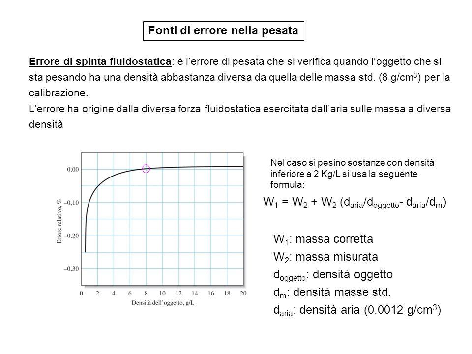 Fonti di errore nella pesata Errore di spinta fluidostatica: è lerrore di pesata che si verifica quando loggetto che si sta pesando ha una densità abb