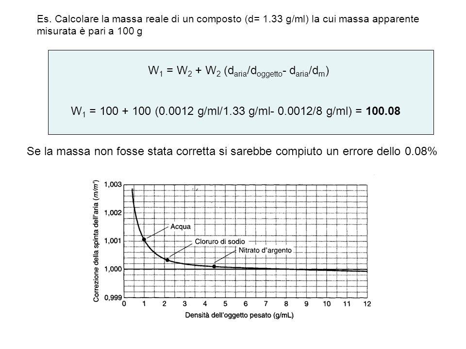 Es. Calcolare la massa reale di un composto (d= 1.33 g/ml) la cui massa apparente misurata è pari a 100 g W 1 = W 2 + W 2 (d aria /d oggetto - d aria