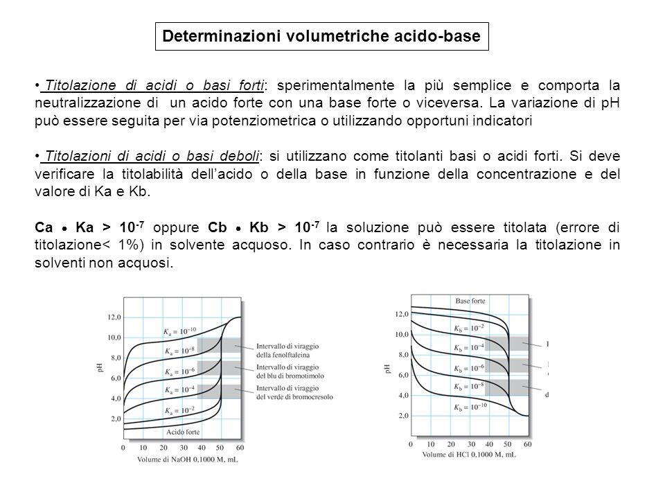 Titolazione di acidi o basi polifunzionali: La verifica della titolabilità (Ca Ka > 10 -7 oppure Cb Kb > 10 -7 ) dovrà essere effettuata per ogni valore di K assumendo le concentrazioni teoriche dellacido (o base) in funzione della diluizione che si viene a verificare per aggiunta del titolante.