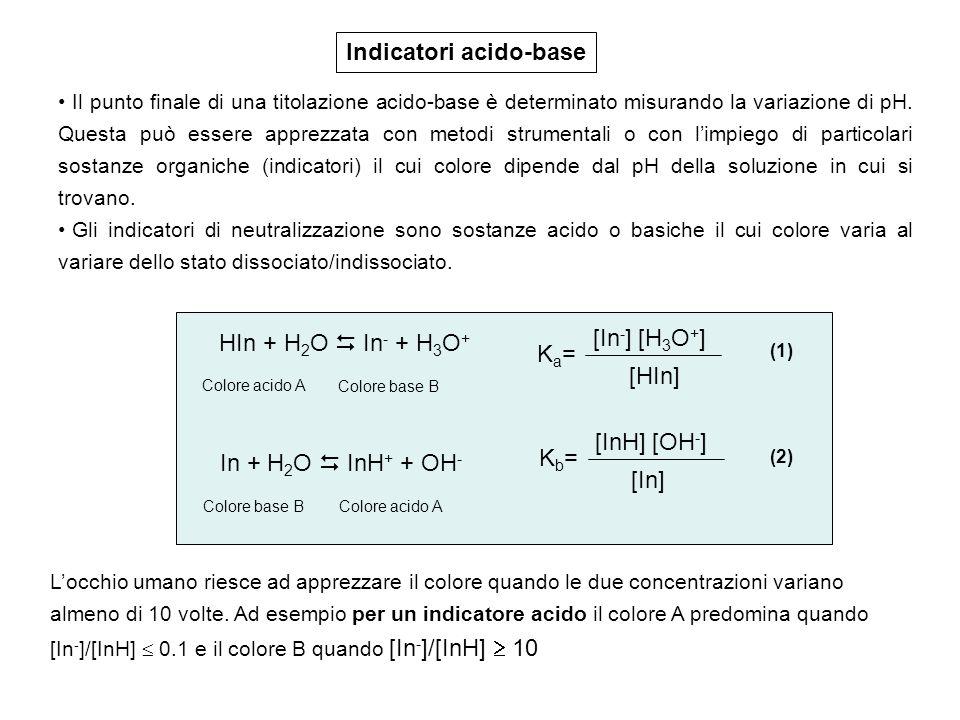 Sostituendo nella (1) avremo: Ka= [H 3 O + ] 0.1[H 3 O + ] = Ka 10 per il colore A Ka= [H 3 O + ] 10[H 3 O + ] = Ka / 10 per il colore B pH = pKa -1 per il colore A pH = pKa + 1 per il colore b ; ; ; ; Supponendo di impiegare un indicatore acido con Ka= 1x10 -5, il viraggio del colore verrà apprezzato quando il pH varia tra 6 e 4 (intervallo di viraggio dellindicatore)