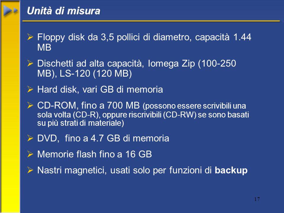 17 Floppy disk da 3,5 pollici di diametro, capacità 1.44 MB Dischetti ad alta capacità, Iomega Zip (100-250 MB), LS-120 (120 MB) Hard disk, vari GB di memoria CD-ROM, fino a 700 MB (possono essere scrivibili una sola volta (CD-R), oppure riscrivibili (CD-RW) se sono basati su più strati di materiale) DVD, fino a 4.7 GB di memoria Memorie flash fino a 16 GB Nastri magnetici, usati solo per funzioni di backup