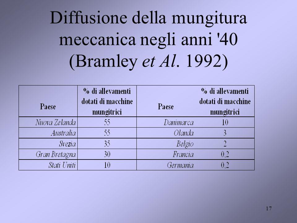 Diffusione della mungitura meccanica negli anni '40 (Bramley et Al. 1992) 17