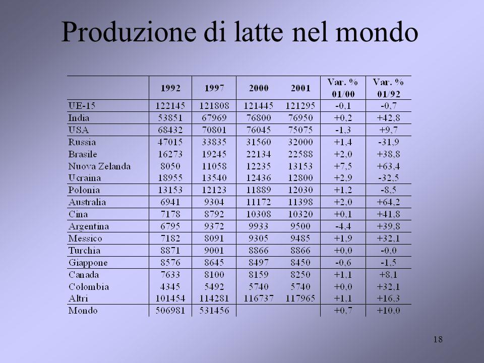 Produzione di latte nel mondo 18