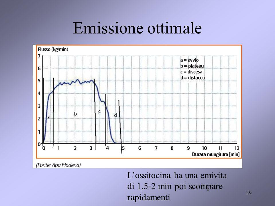 29 Emissione ottimale Lossitocina ha una emivita di 1,5-2 min poi scompare rapidamenti