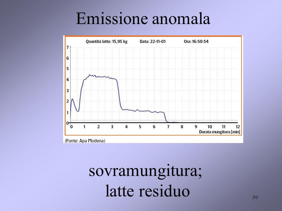 30 Emissione anomala sovramungitura; latte residuo