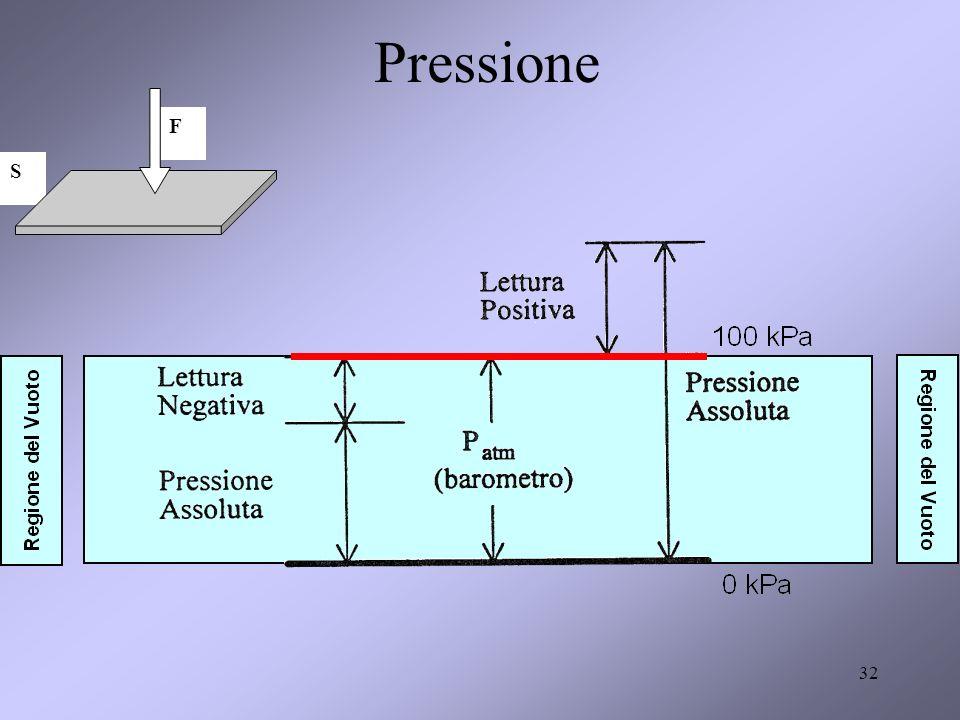32 F S Pressione
