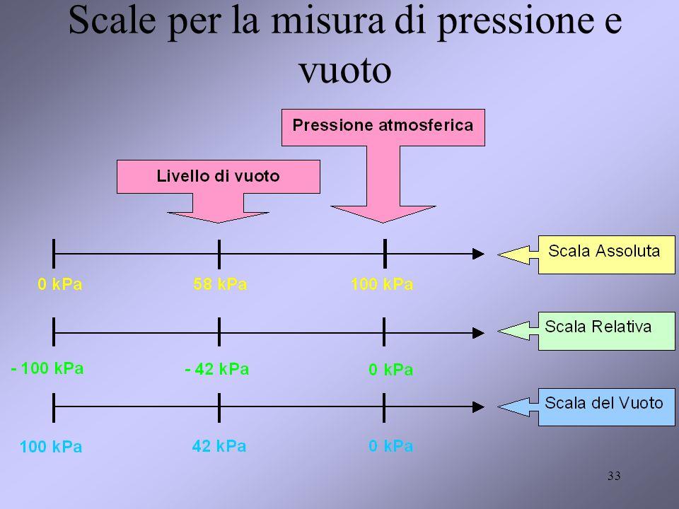 33 Scale per la misura di pressione e vuoto
