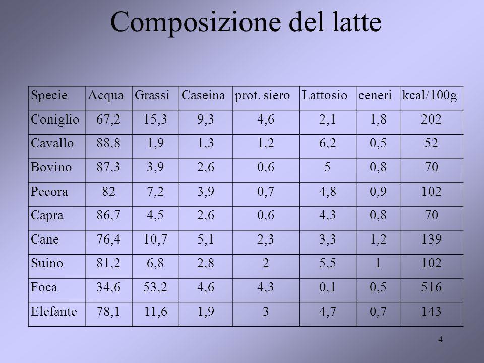 35 DUE MUNGITURE GIORNO 9t/300 gg = 30 l/gg = 15 l/mungitura + di 20 l/mungitura a inizio lattazione