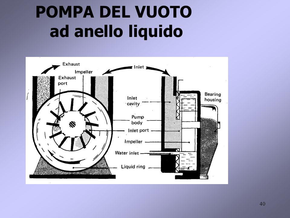 40 POMPA DEL VUOTO ad anello liquido