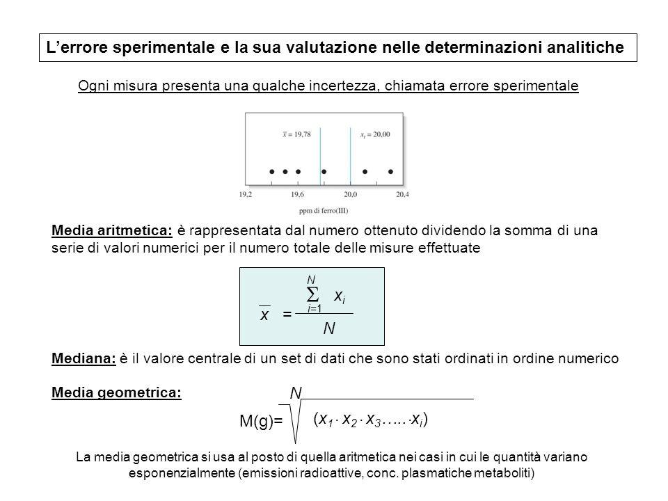 Lerrore sperimentale e la sua valutazione nelle determinazioni analitiche Ogni misura presenta una qualche incertezza, chiamata errore sperimentale Me