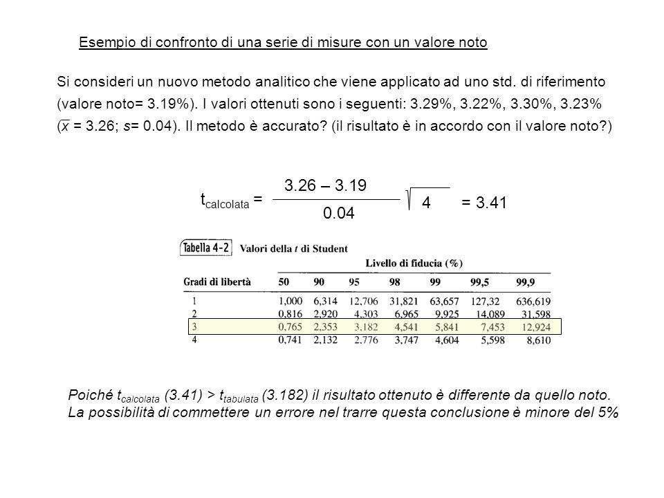 Esempio di confronto di una serie di misure con un valore noto Si consideri un nuovo metodo analitico che viene applicato ad uno std. di riferimento (