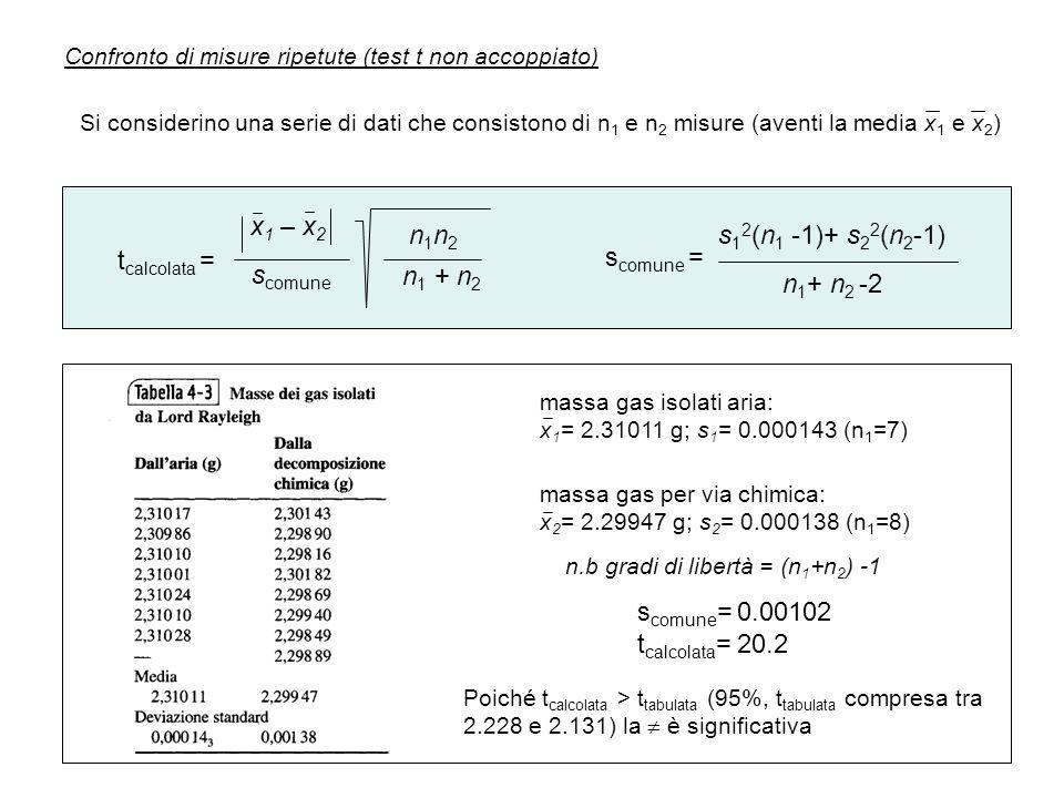 Confronto di misure ripetute (test t non accoppiato) Si considerino una serie di dati che consistono di n 1 e n 2 misure (aventi la media x 1 e x 2 )