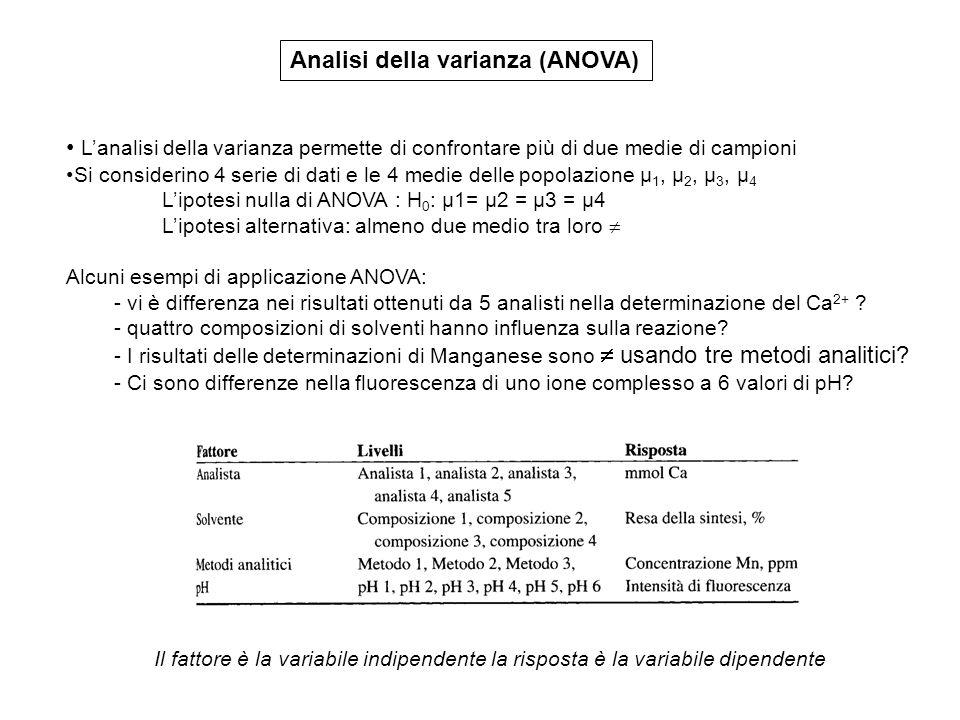 Analisi della varianza (ANOVA) Lanalisi della varianza permette di confrontare più di due medie di campioni Si considerino 4 serie di dati e le 4 medi
