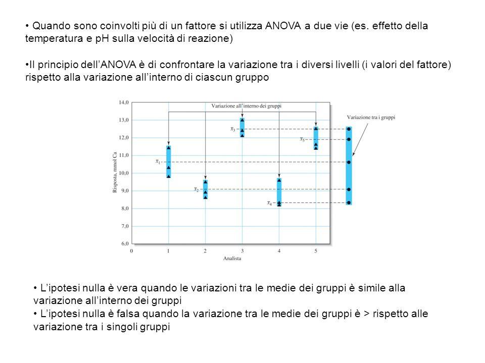 Quando sono coinvolti più di un fattore si utilizza ANOVA a due vie (es. effetto della temperatura e pH sulla velocità di reazione) Il principio dellA