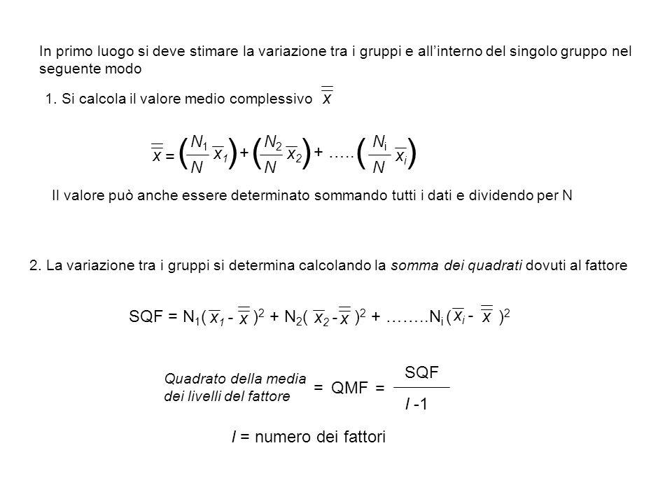 In primo luogo si deve stimare la variazione tra i gruppi e allinterno del singolo gruppo nel seguente modo 1. Si calcola il valore medio complessivo