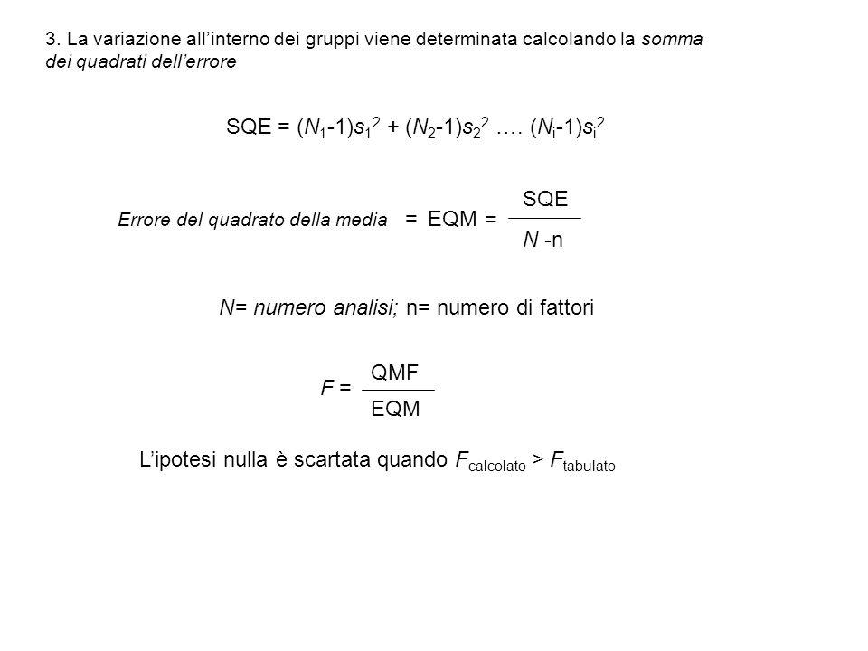 3. La variazione allinterno dei gruppi viene determinata calcolando la somma dei quadrati dellerrore SQE = (N 1 -1)s 1 2 + (N 2 -1)s 2 2 …. (N i -1)s