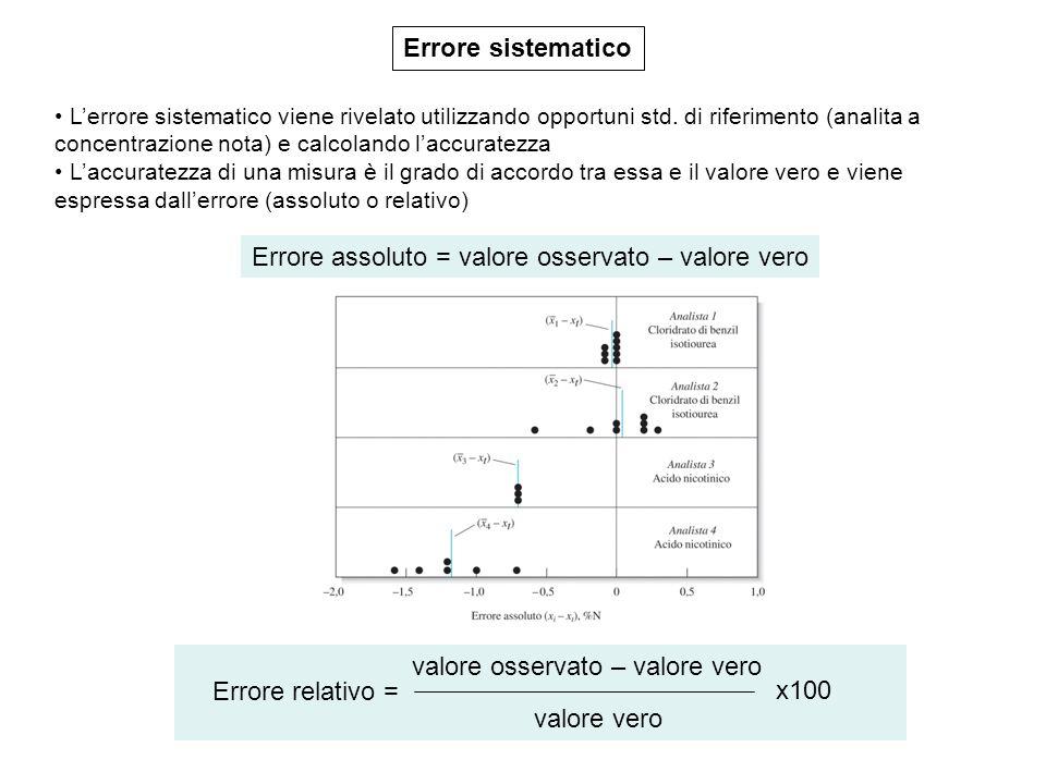 Errore sistematico Lerrore sistematico viene rivelato utilizzando opportuni std. di riferimento (analita a concentrazione nota) e calcolando laccurate