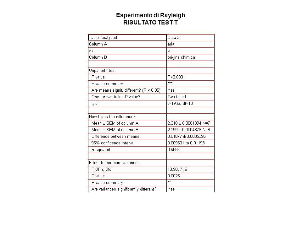 Esperimento di Rayleigh RISULTATO TEST T
