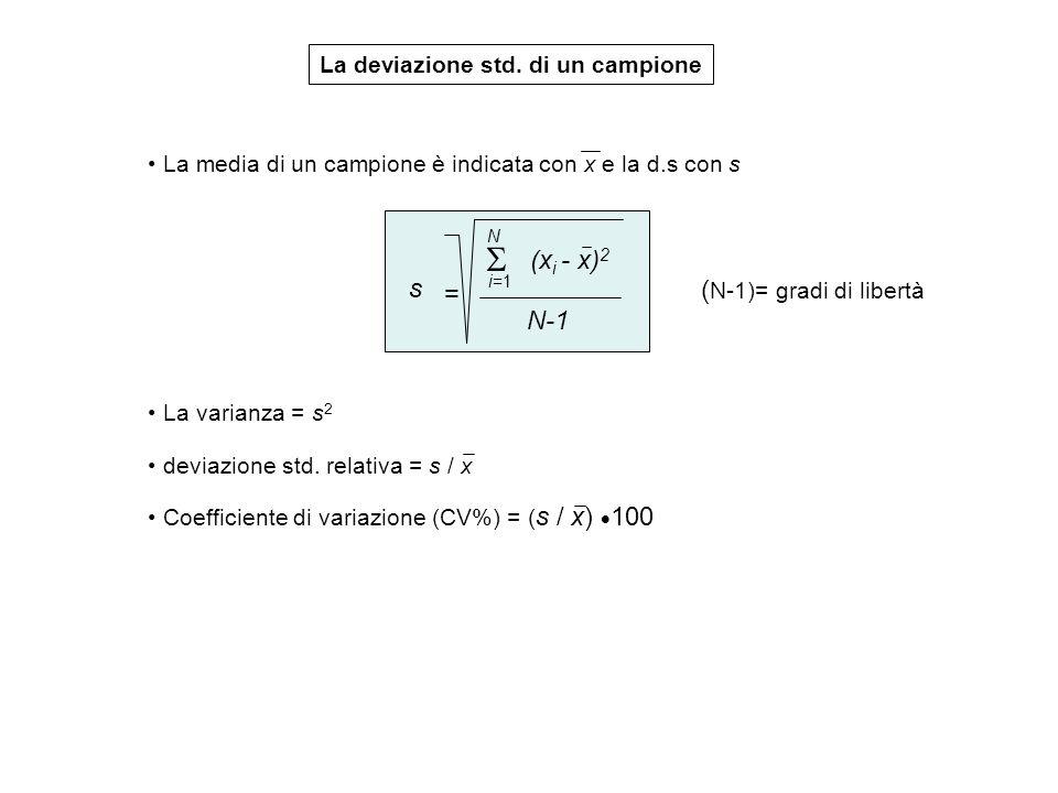 La deviazione std. di un campione La media di un campione è indicata con x e la d.s con s s = i=1 N (x i - x) 2 N-1 ( N-1)= gradi di libertà La varian