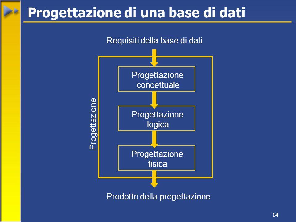 14 Progettazione di una base di dati Requisiti della base di dati Progettazione concettuale Progettazione logica Progettazione fisica Prodotto della progettazione Progettazione