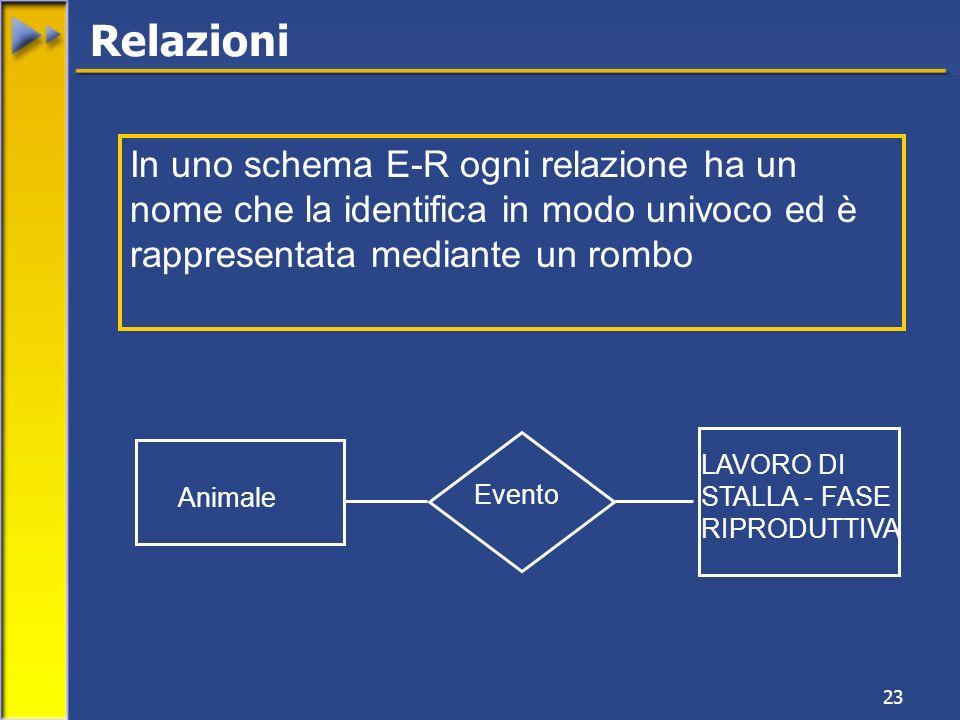 23 Relazioni In uno schema E-R ogni relazione ha un nome che la identifica in modo univoco ed è rappresentata mediante un rombo Animale LAVORO DI STALLA - FASE RIPRODUTTIVA Evento